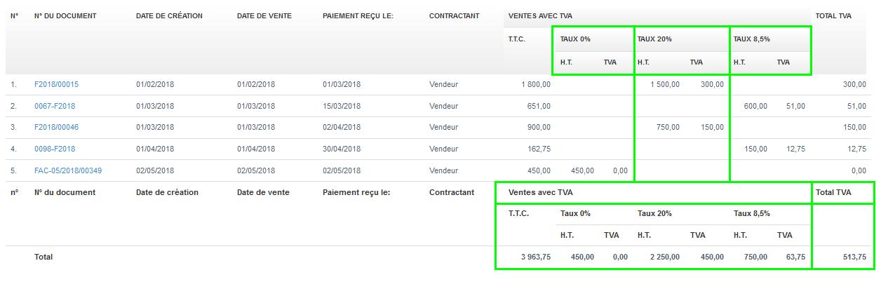 Facturation Rapport Comptabilité Déclaration TVA Vente Achat